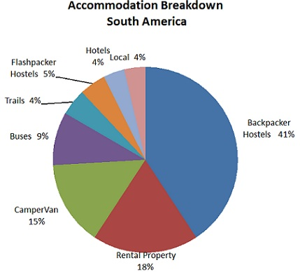 south-america-accommodation.jpg